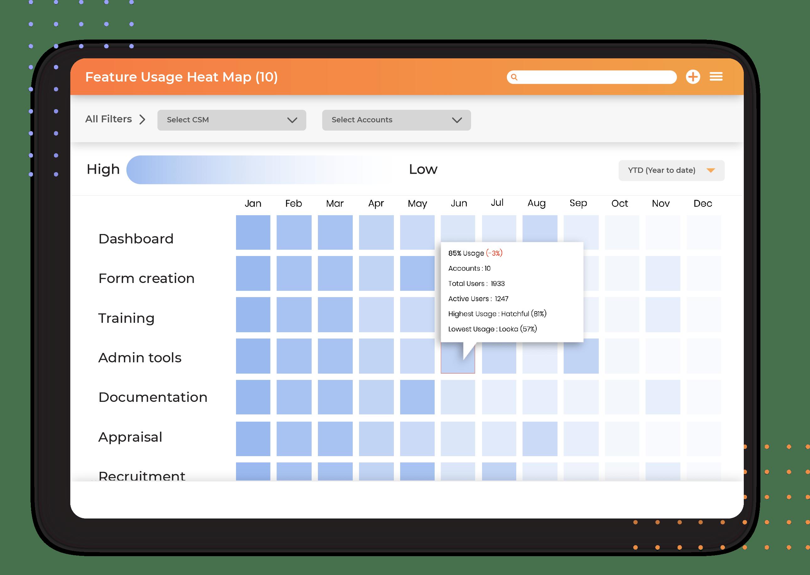 Product adoption feature heatmap