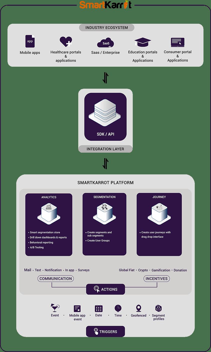 documentation-smartkarrot