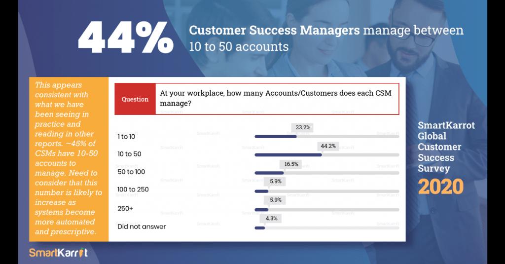 Customer success survey insights 2020