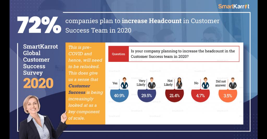 Top customer success survey insights 2020