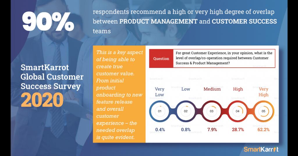 best-customer-success-survey-insights