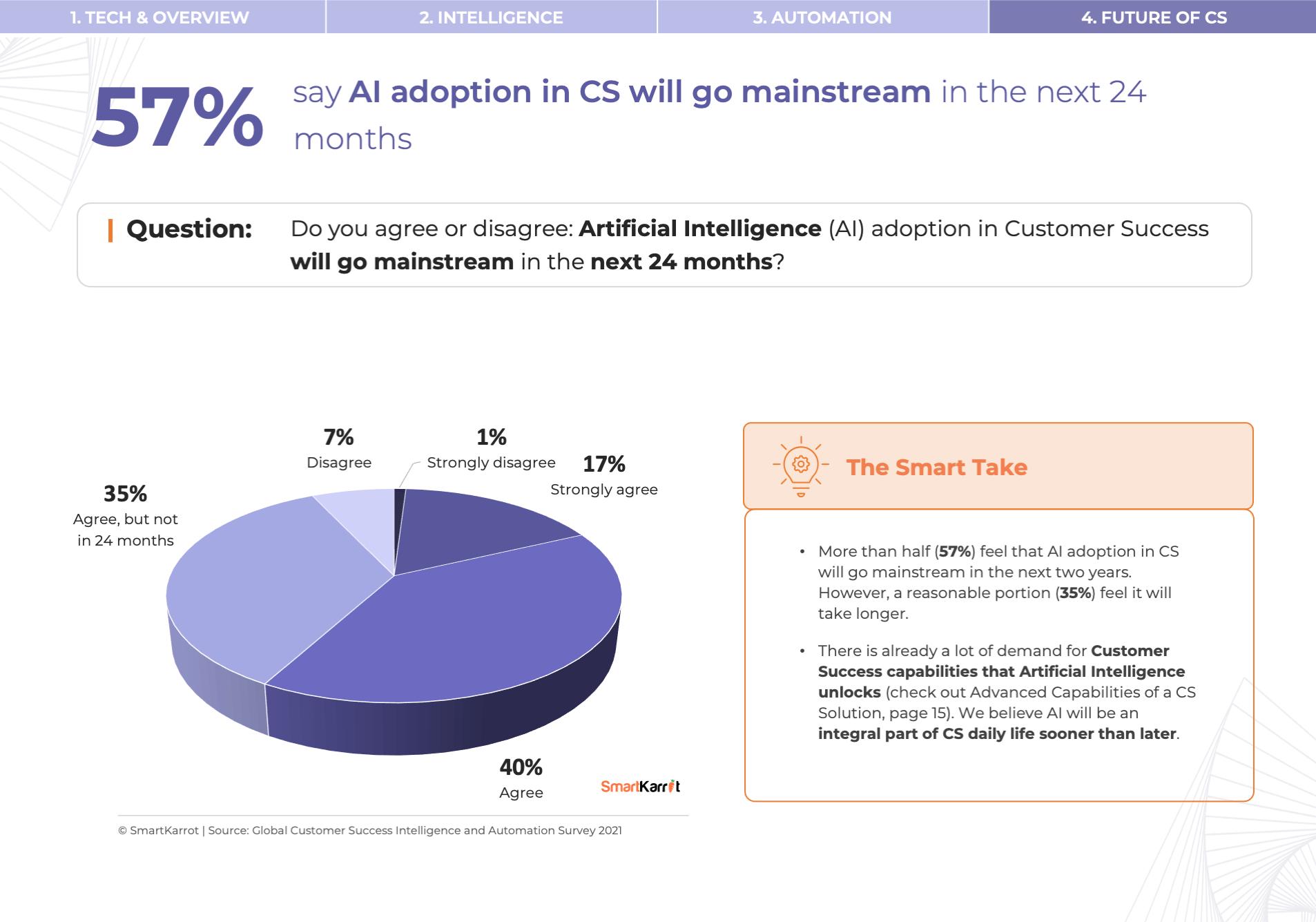 Customer Success AI Adoption