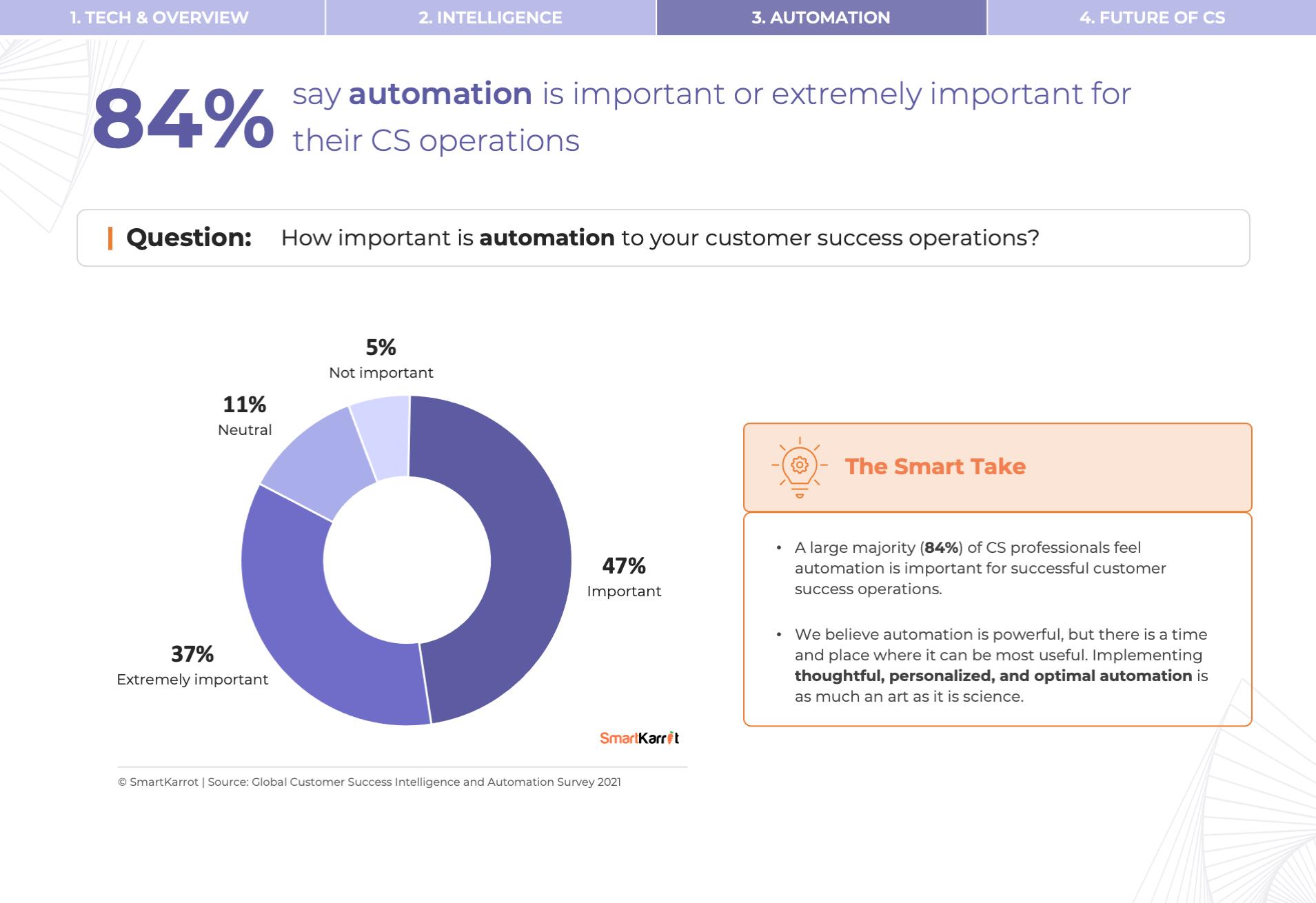 CS Survey - Customer Success Automation Importance