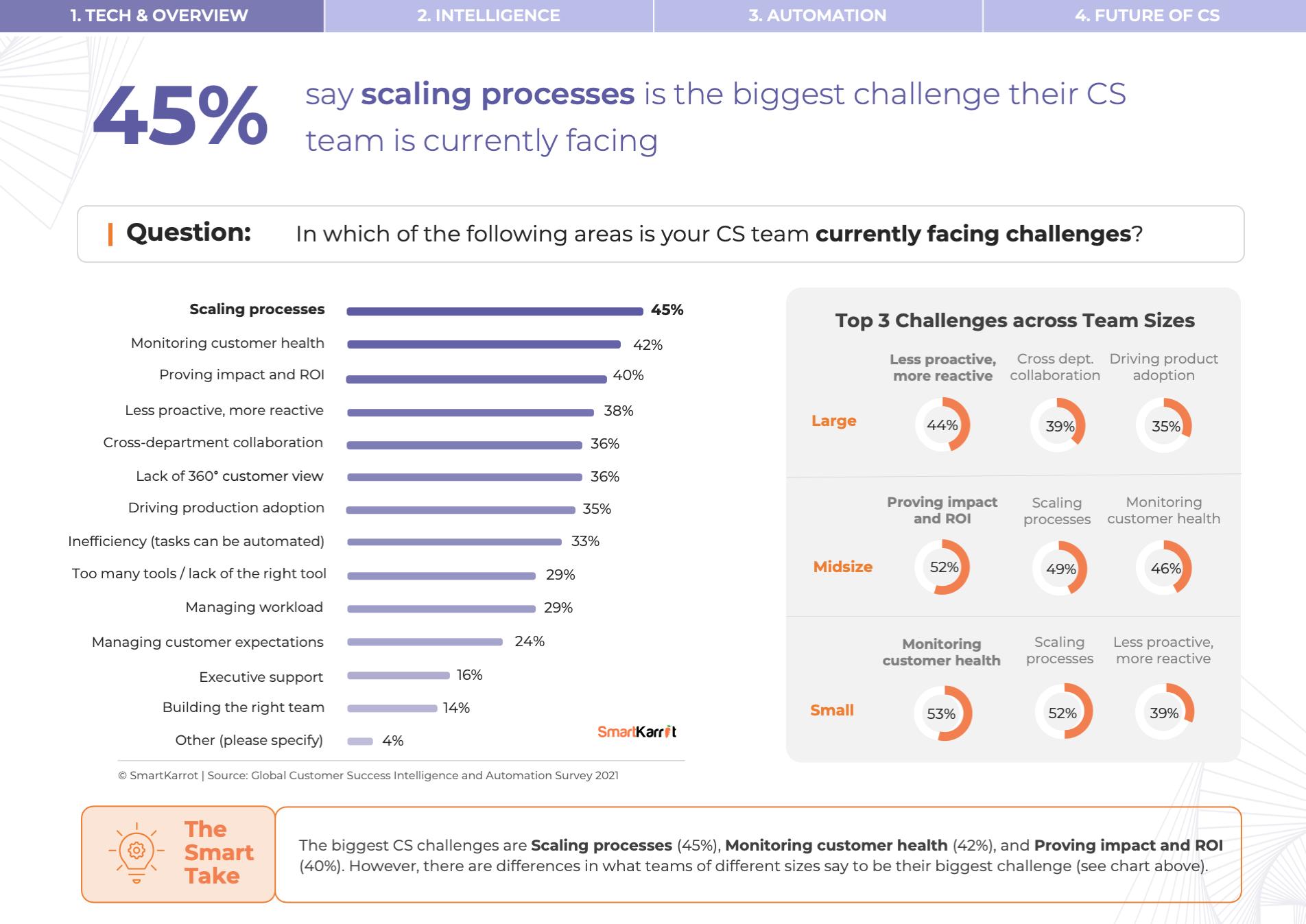 CS Survey - Customer Success Challenges