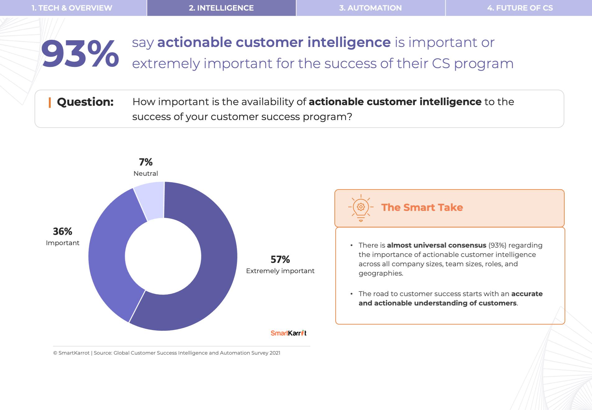 CS Survey - Customer Success Intelligence Importance