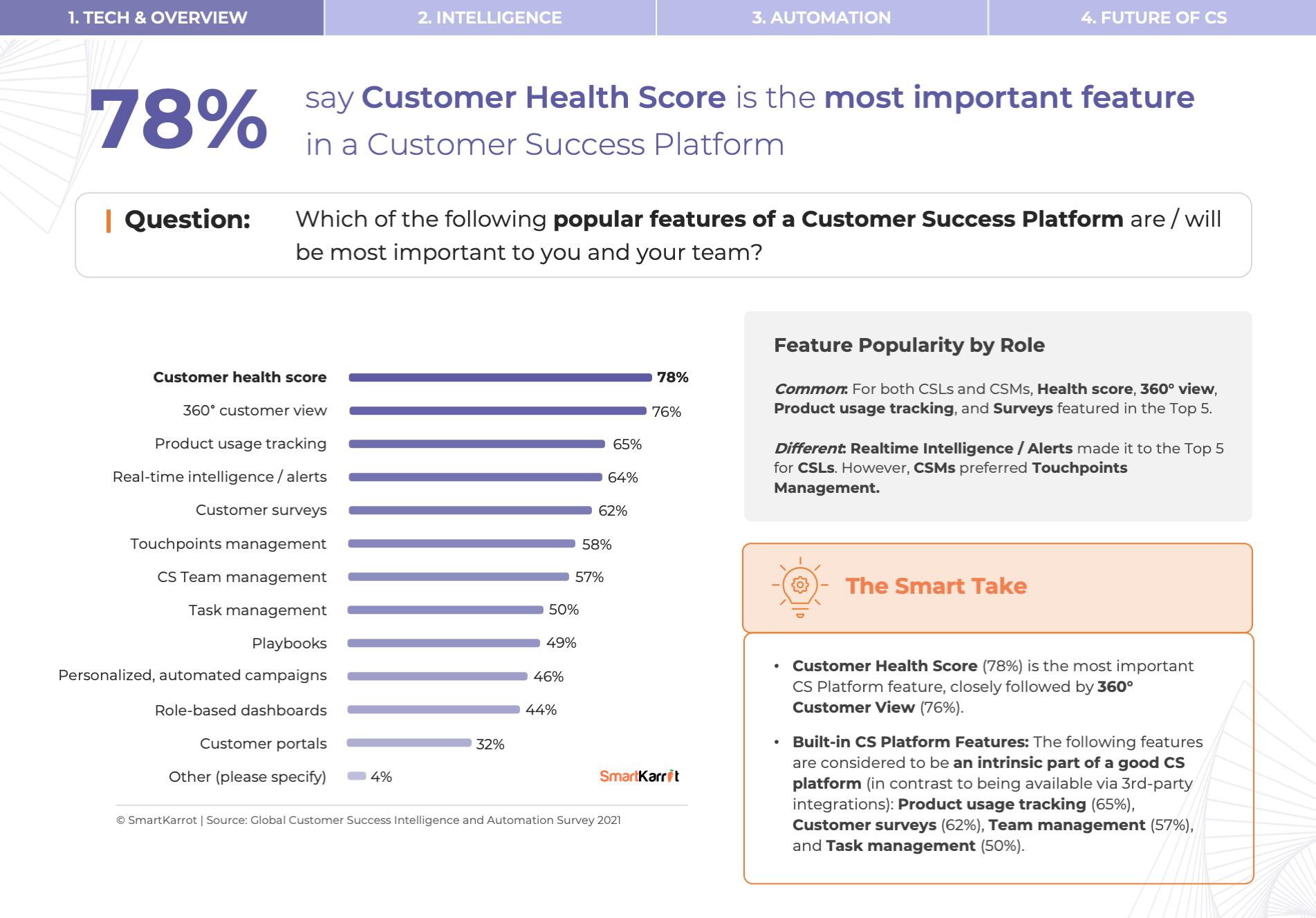 Customer Success Platform Features