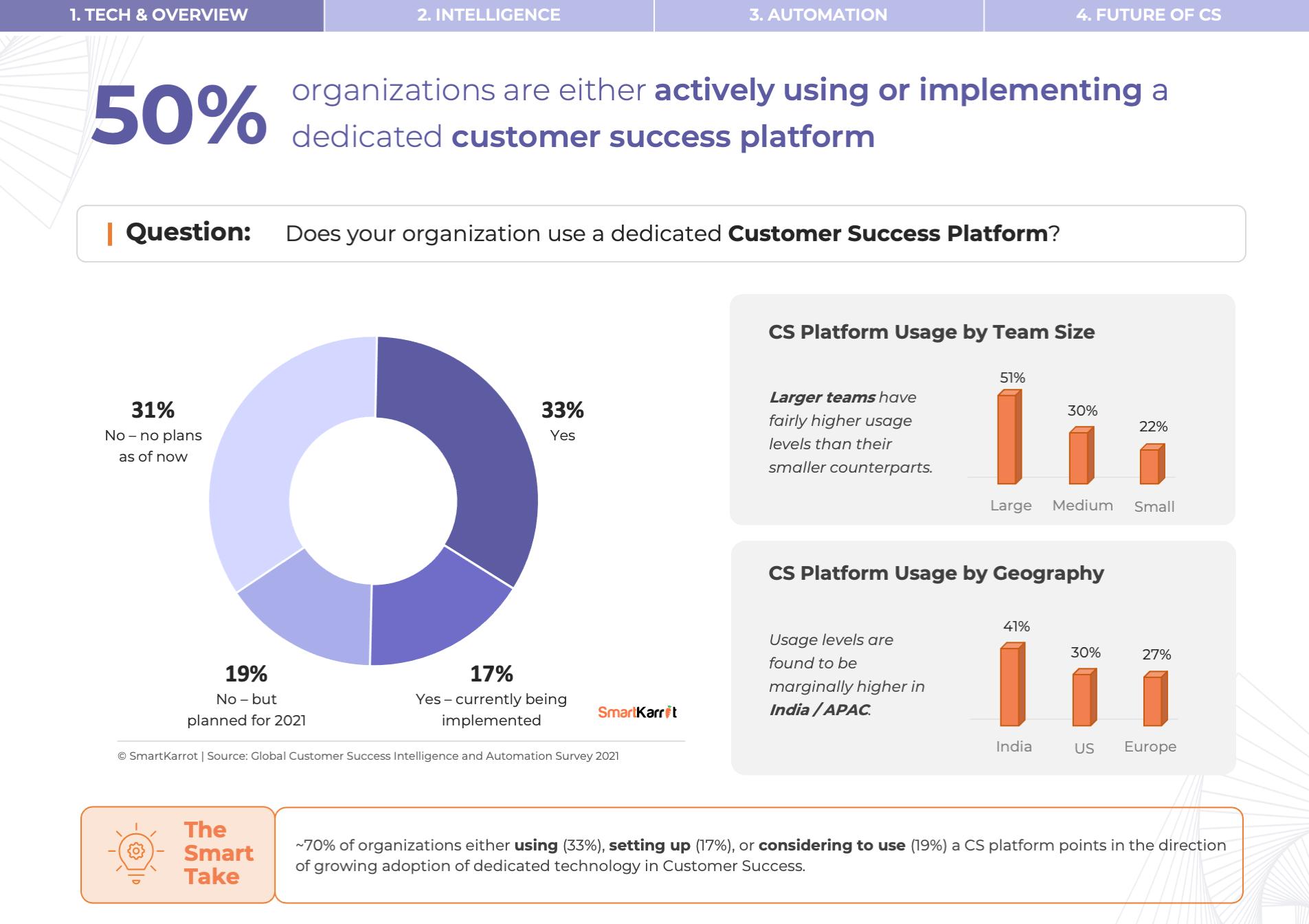 Customer Success Survey - Customer Success Platform Usage