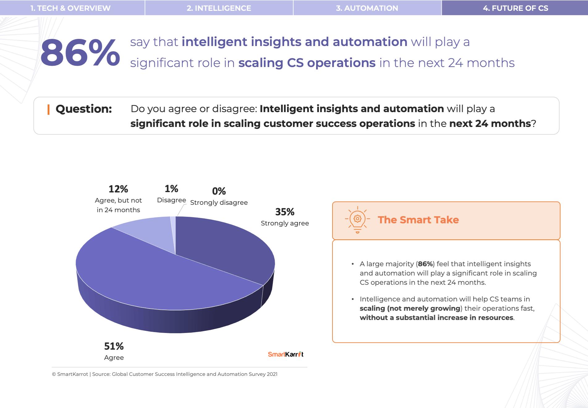 CS Survey - Customer Success Scaling