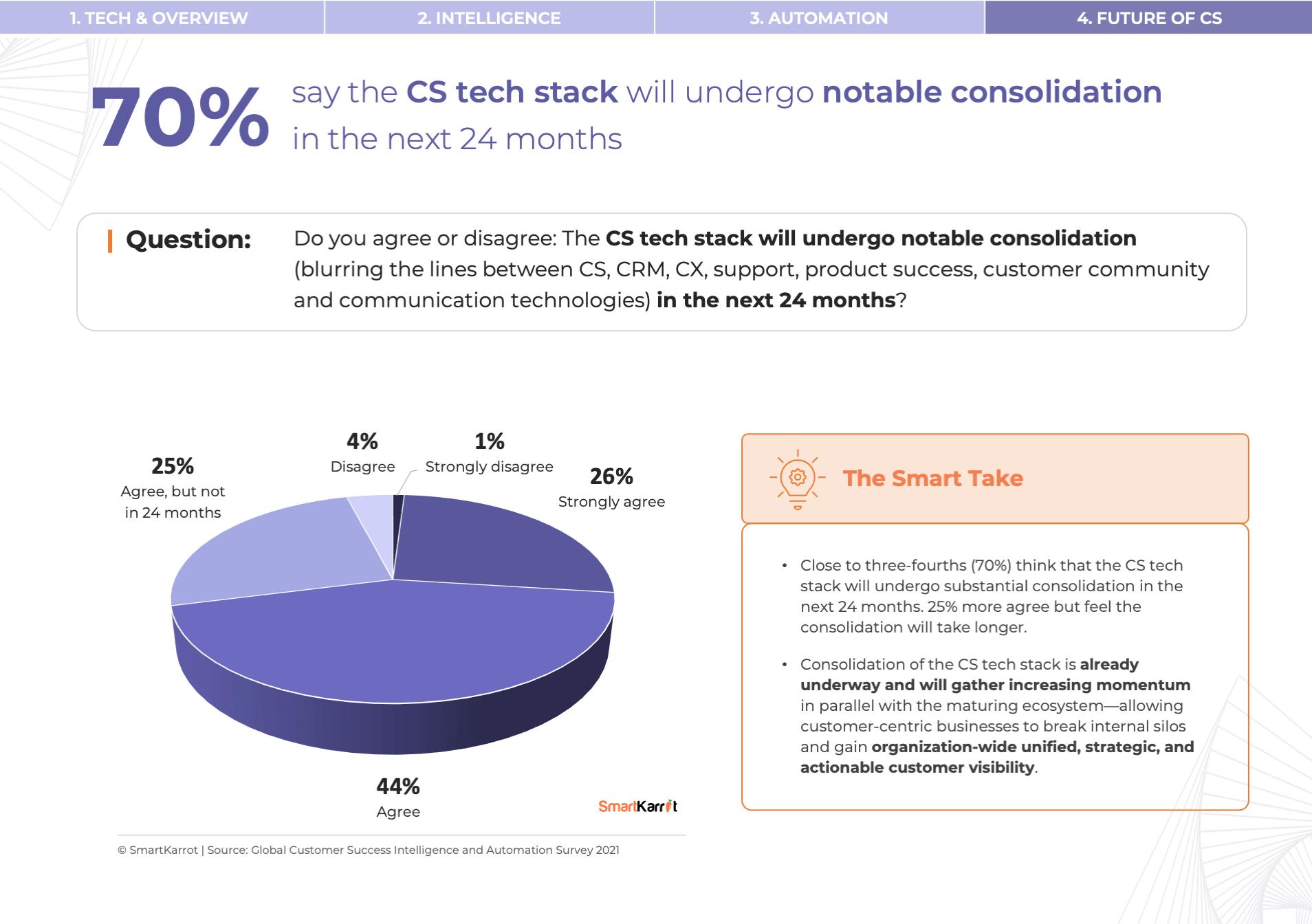 CS Survey - CS Tech Stack
