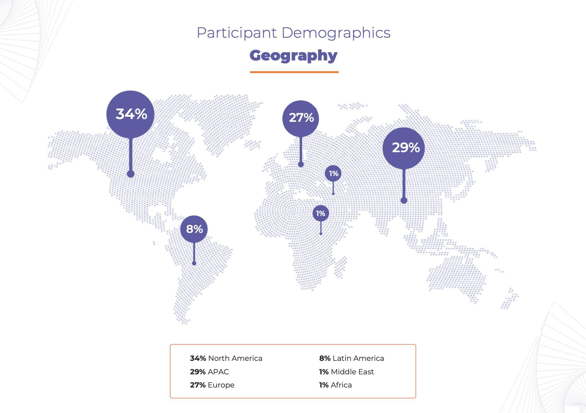 CS Survey - Participant Demographics Geography
