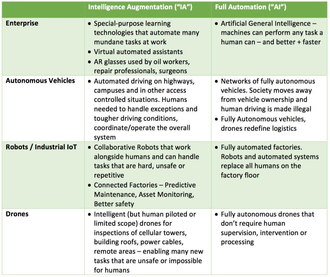 AI vs IA